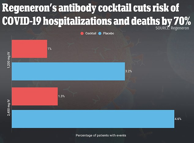 Regeneron antibody cocktail cuts risk of Covid hospitalization or death 70%