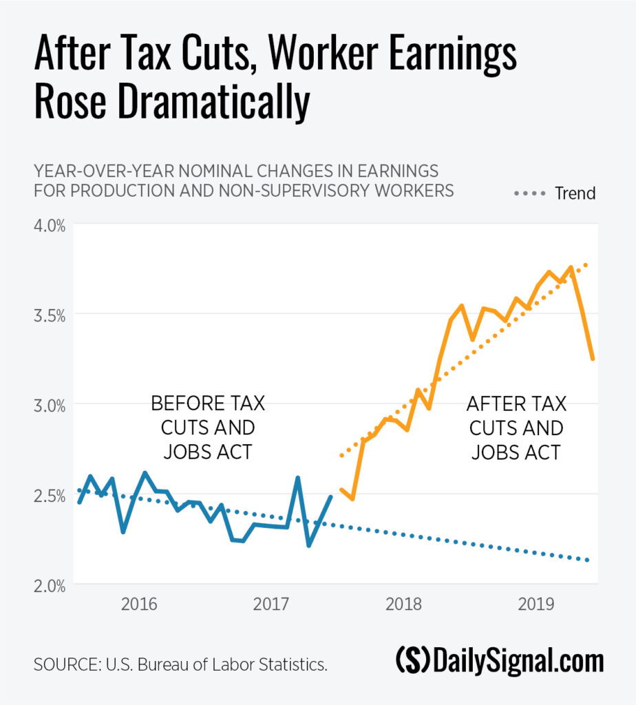 Trump Tax Cuts Worked. Tax Hikes Now Will Kneecap Economic Recovery.