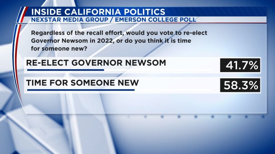 Poll shocker: Newsom's job approval is … above water?