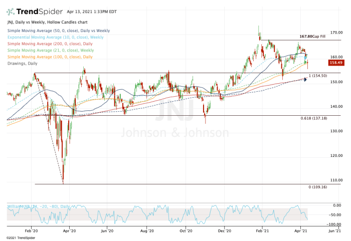 Sell Johnson & Johnson After Vaccine Halt? See This Chart First